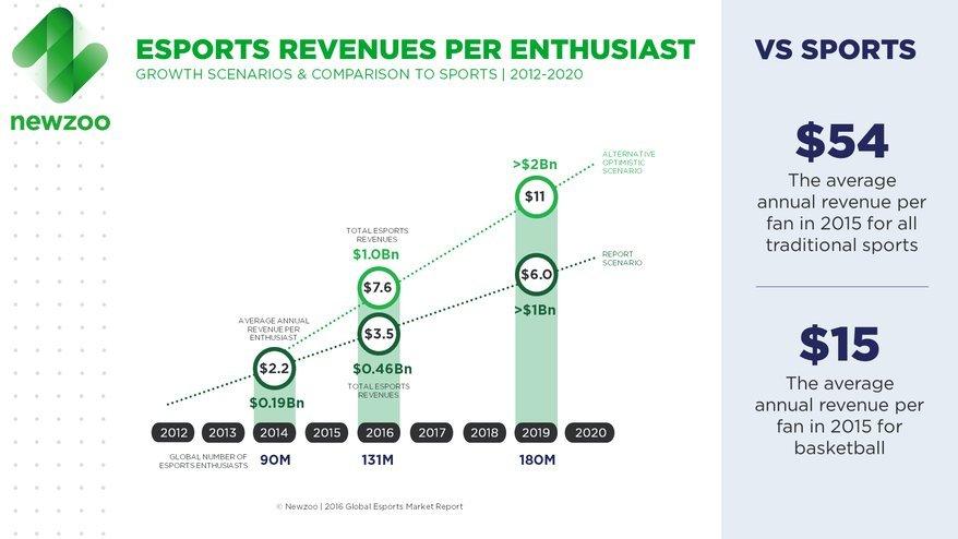 Киберспорт захватывает планету: в 2016 рынок вырастет на $140 млн - Изображение 2