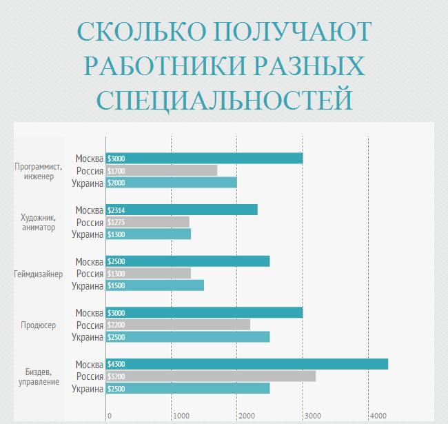 Сколько получают разработчики видеоигр в России и Украине - Изображение 4