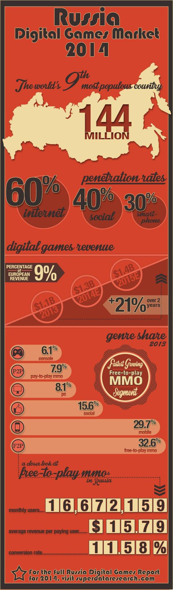 Российский рынок цифровых игр оценили в $1,1 млрд - Изображение 1