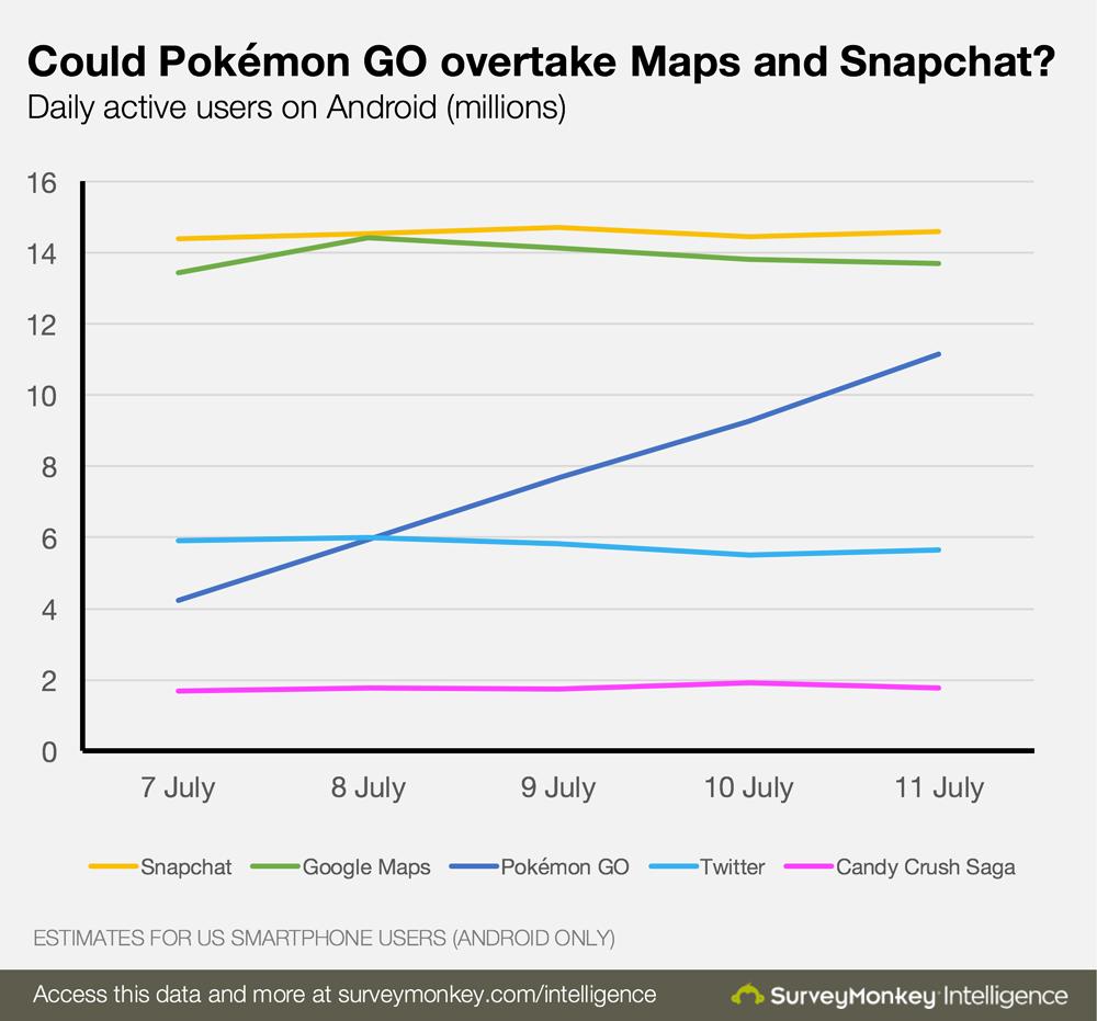 Pokemon Go стала самой популярной мобильной игрой в истории - Изображение 3