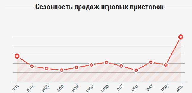 Компания МВидео: объем российского рынка консолей - 311 000 штук  - Изображение 2