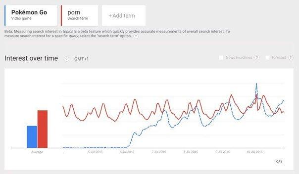 Pokemon Go стала популярнее, чем порно - Изображение 2