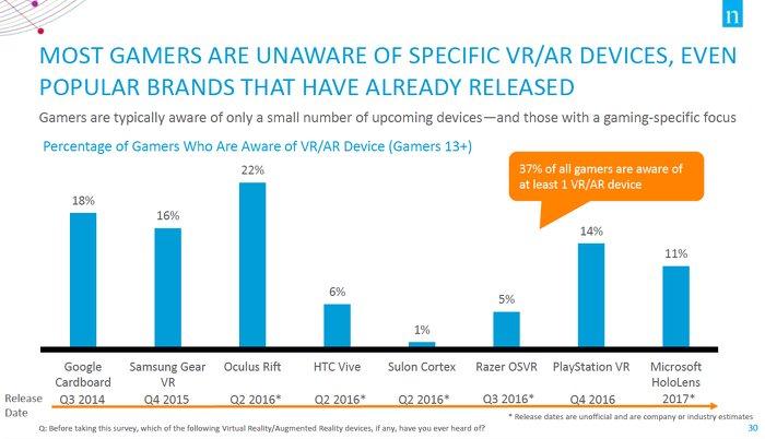 Лишь треть американских «геймеров» могут назвать хотя бы один VR-шлем - Изображение 1