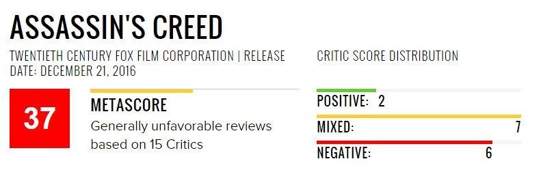Признайтесь, выэтого ждали: критики уничтожают фильм Assassin's Creed | Канобу - Изображение 1