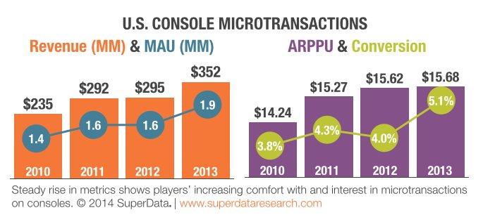 Американцы выделили на микроплатежи в консольных играх $352 млн за год | Канобу - Изображение 2571