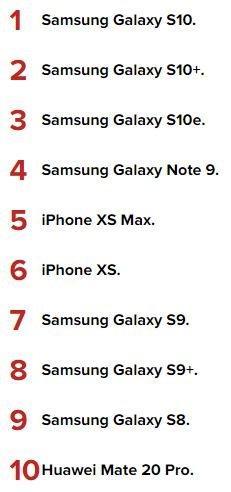 Топ 10лучших смартфонов весны поверсии Роскачества | Канобу - Изображение 3769