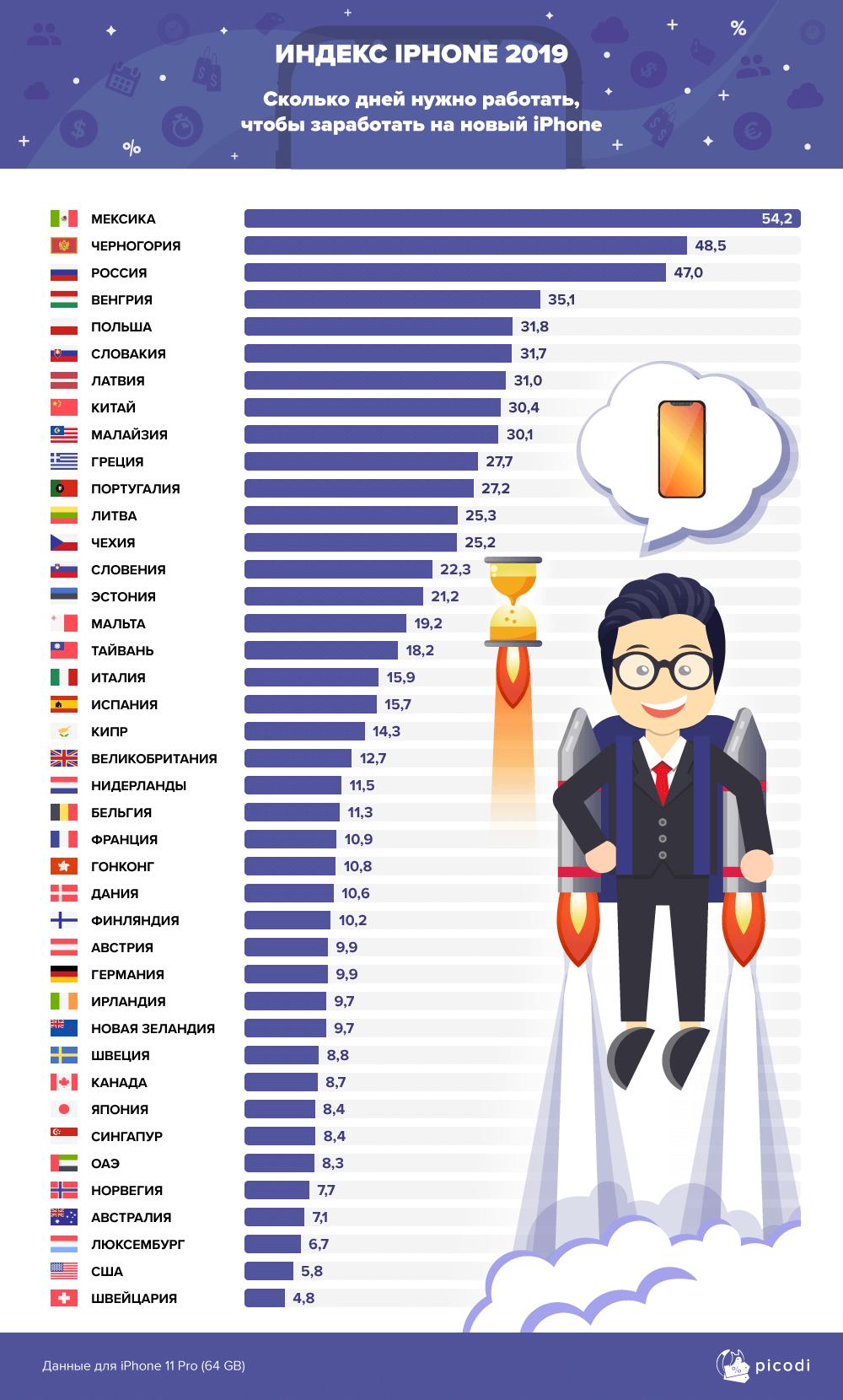 Индекс iPhone 2019: сколько нужно работать вразных странах, чтобы купить новый iPhone   SE7EN.ws - Изображение 1