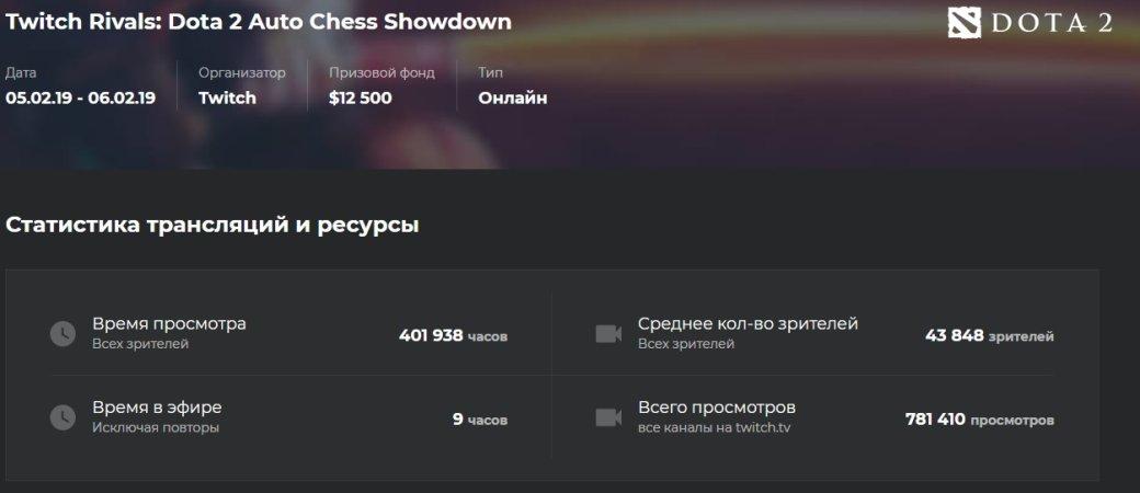 Турнир поDota Auto Chess всреднем смотрели в13 раз больше зрителей, чем турнир поArtifact | Канобу - Изображение 2