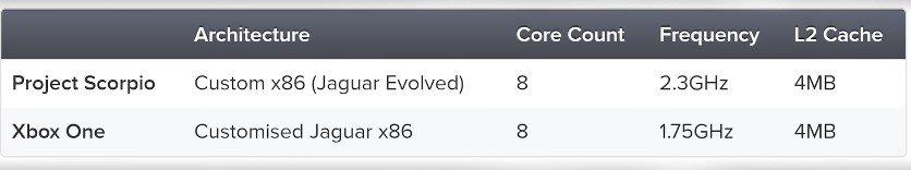 Характеристики Xbox Scorpio наконец известны, иони очень круты | Канобу - Изображение 1510